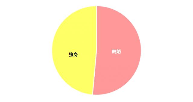 s_s_既婚率