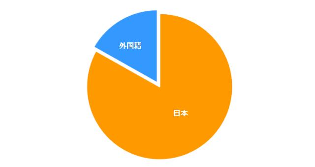 s_s_外国籍比率